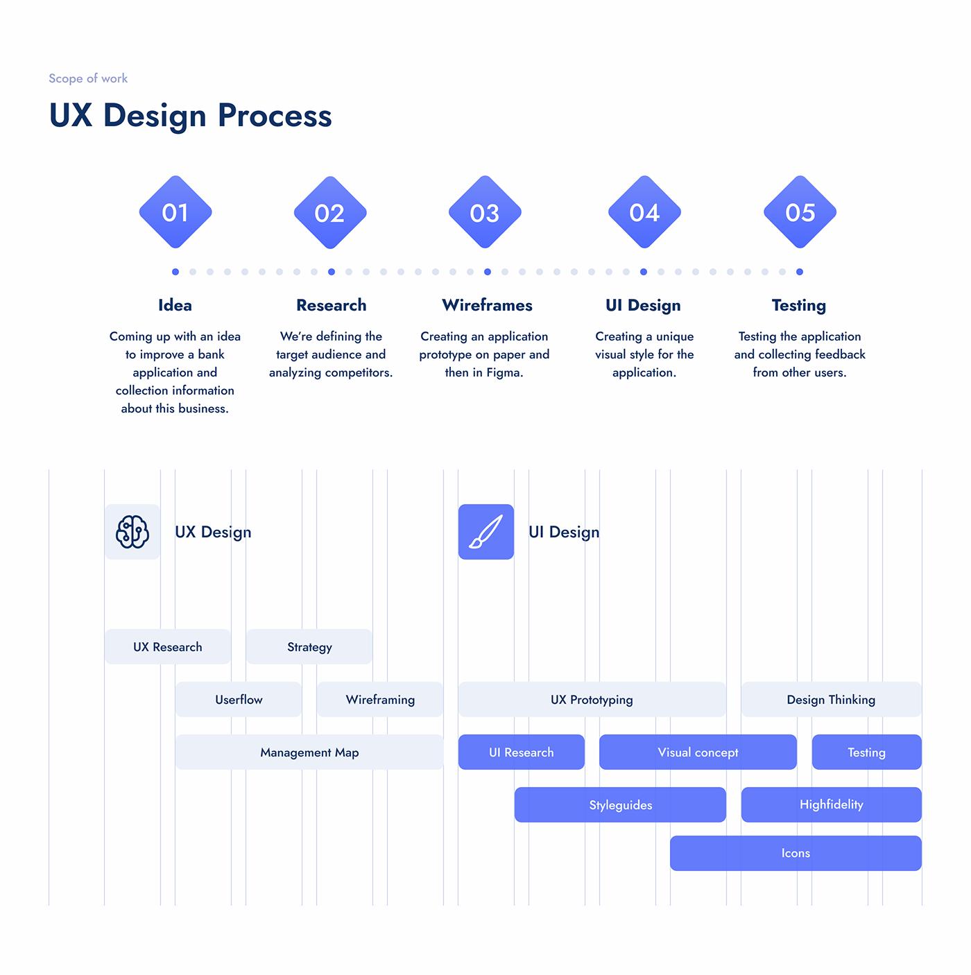 animation  app banking Fintech ios ios application mobile UI ui design ux