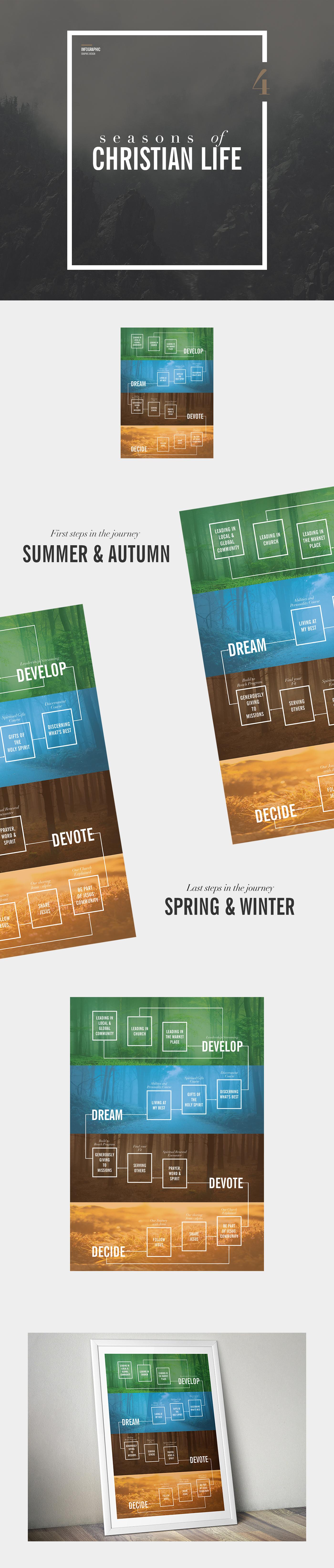 four seasons infographics christian life poster