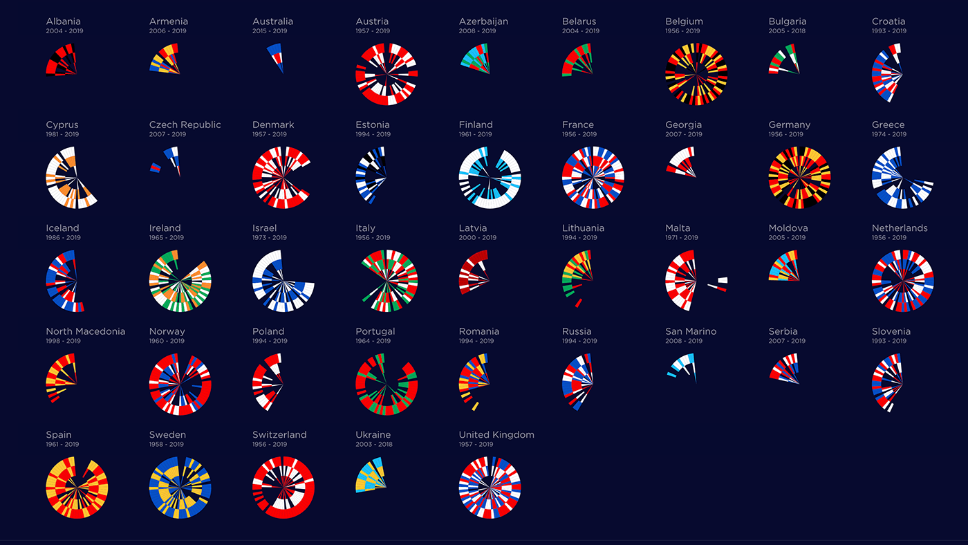 Eurovision 2020 country visualisations