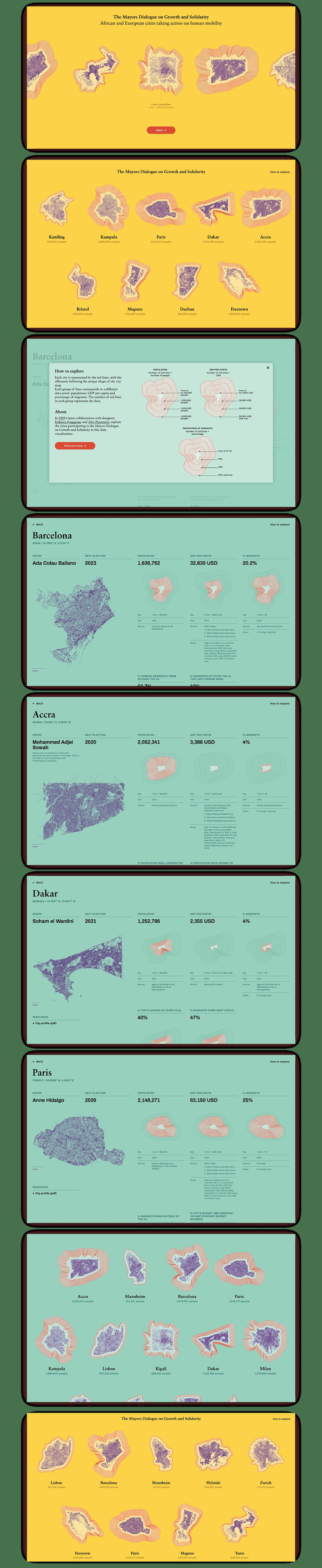 Data datavisualisation DATAVISUALIZATION infographics UI ux visualisation visualization