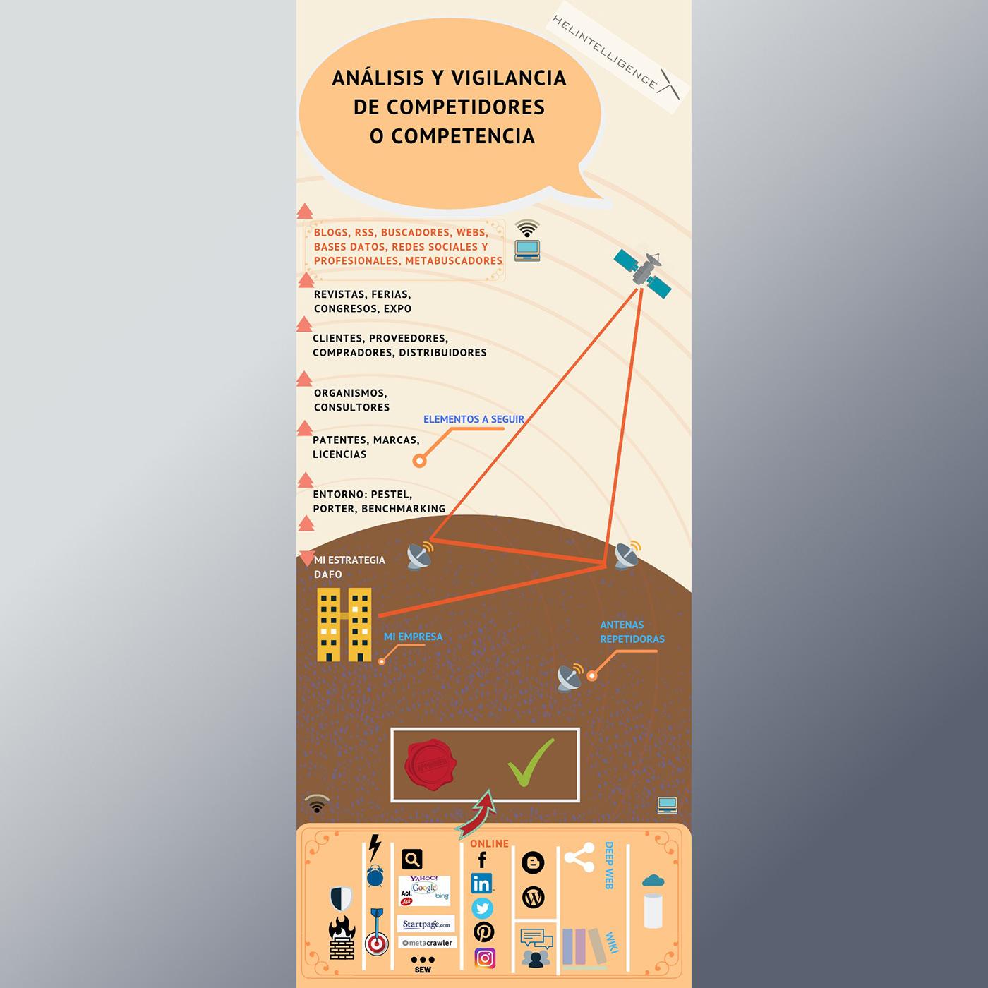 infografia infographic ideas validacion validation Estrategia strategy competidores competitors Analysis Analisis macro entorno Pymes Emprendedores startups