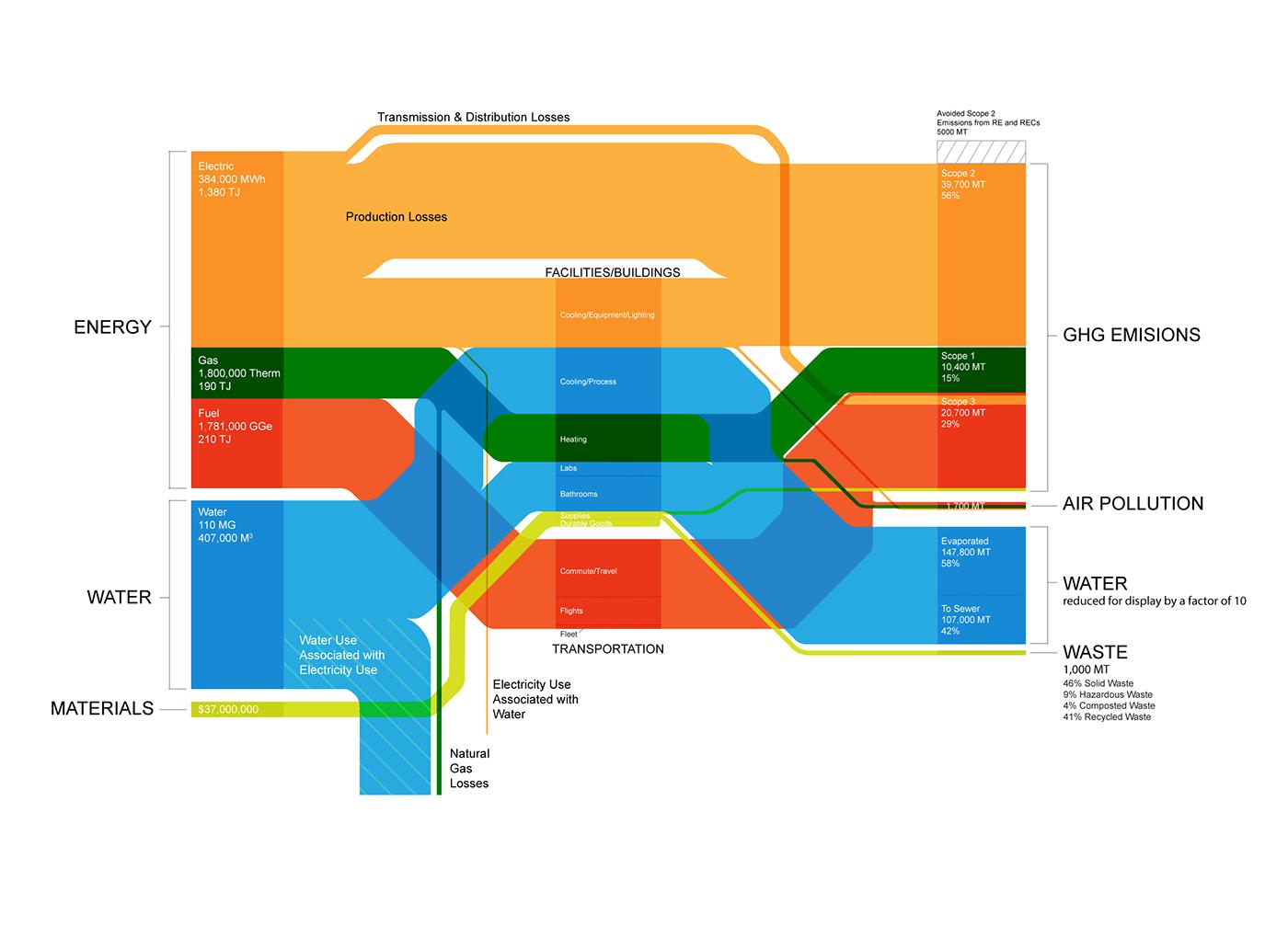Sankey Diagram On Behance