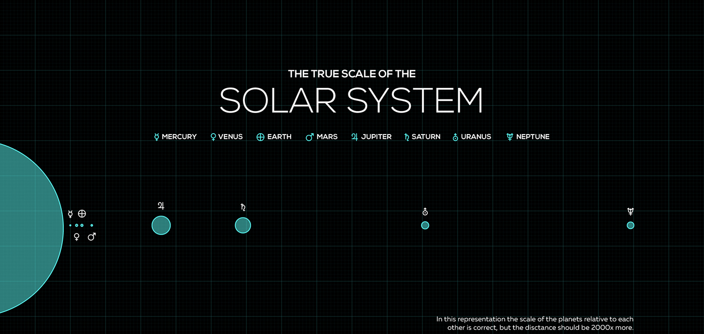 The true scale of the solar system infographic on behance you can download the infographic here ccuart Choice Image
