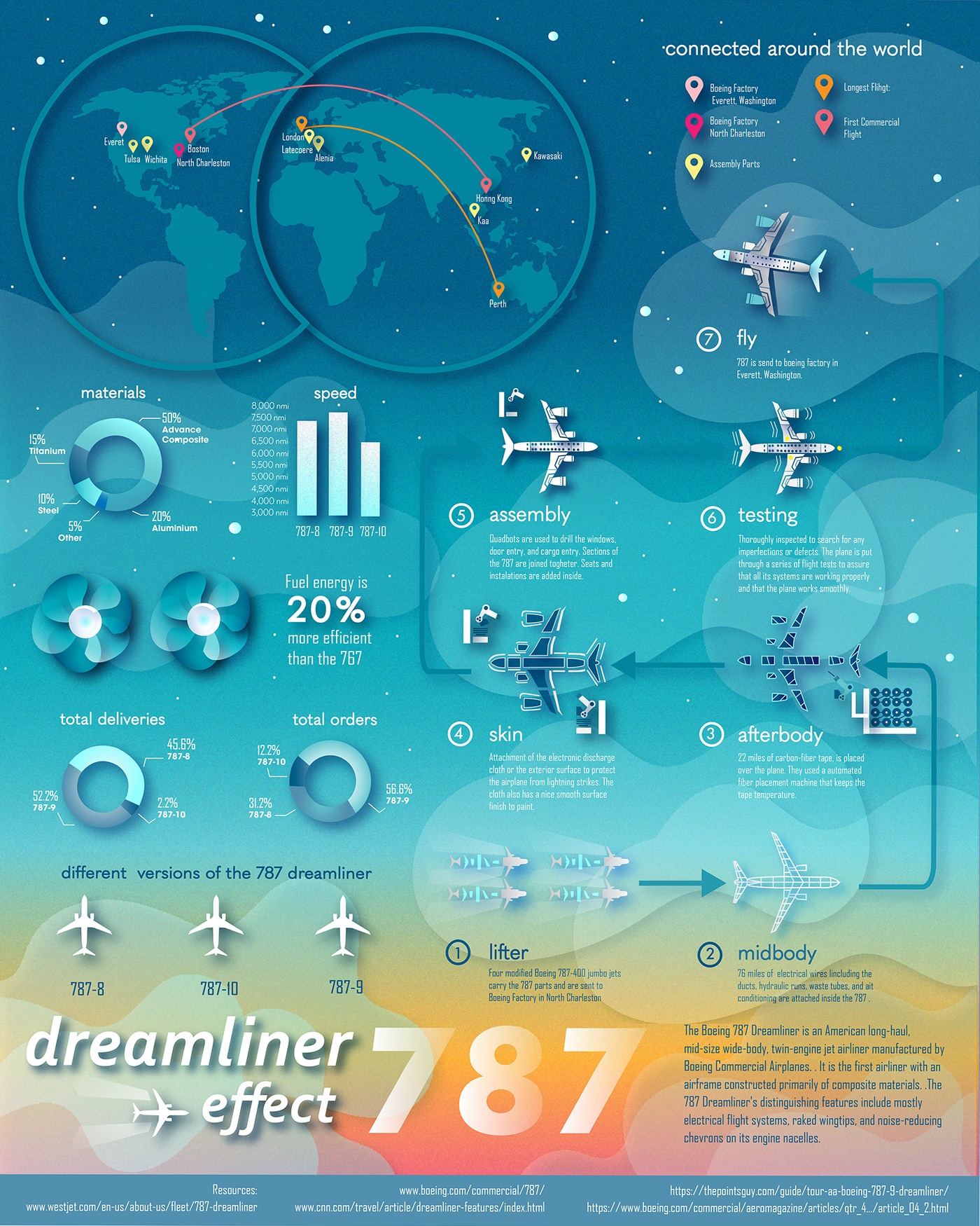 infographic graphic graphicdesign