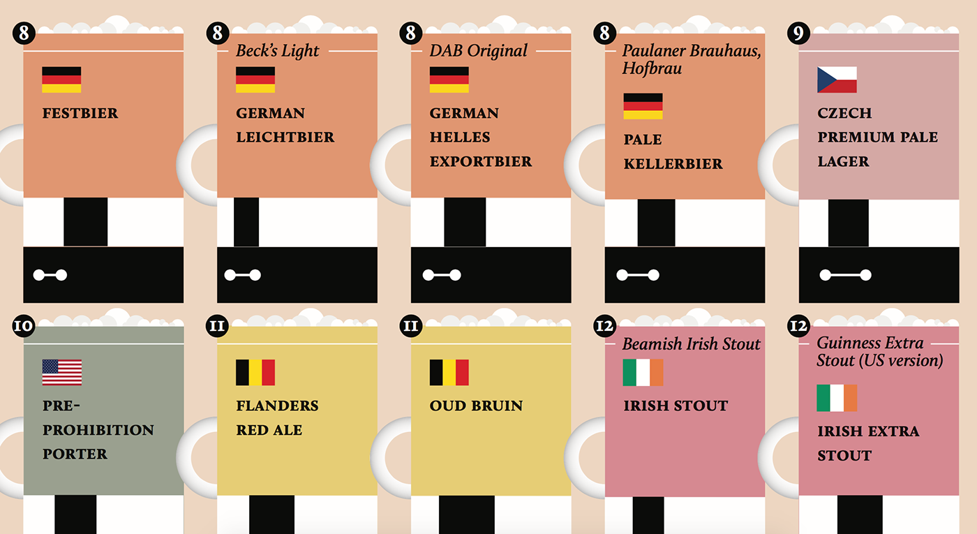 infographic beer Data data visualization information design magazine infographics graphic la lettura graphic design