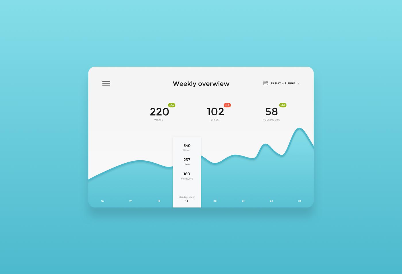 UI ux design dasboard Interface app Web DailyUI