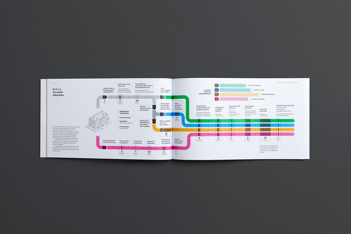 editorial ILLUSTRATION  infographic Isometric madrid