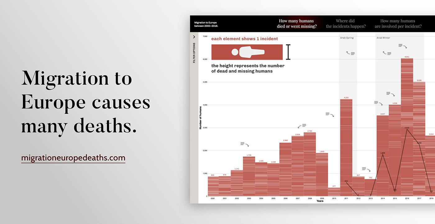 interactive Data visualization