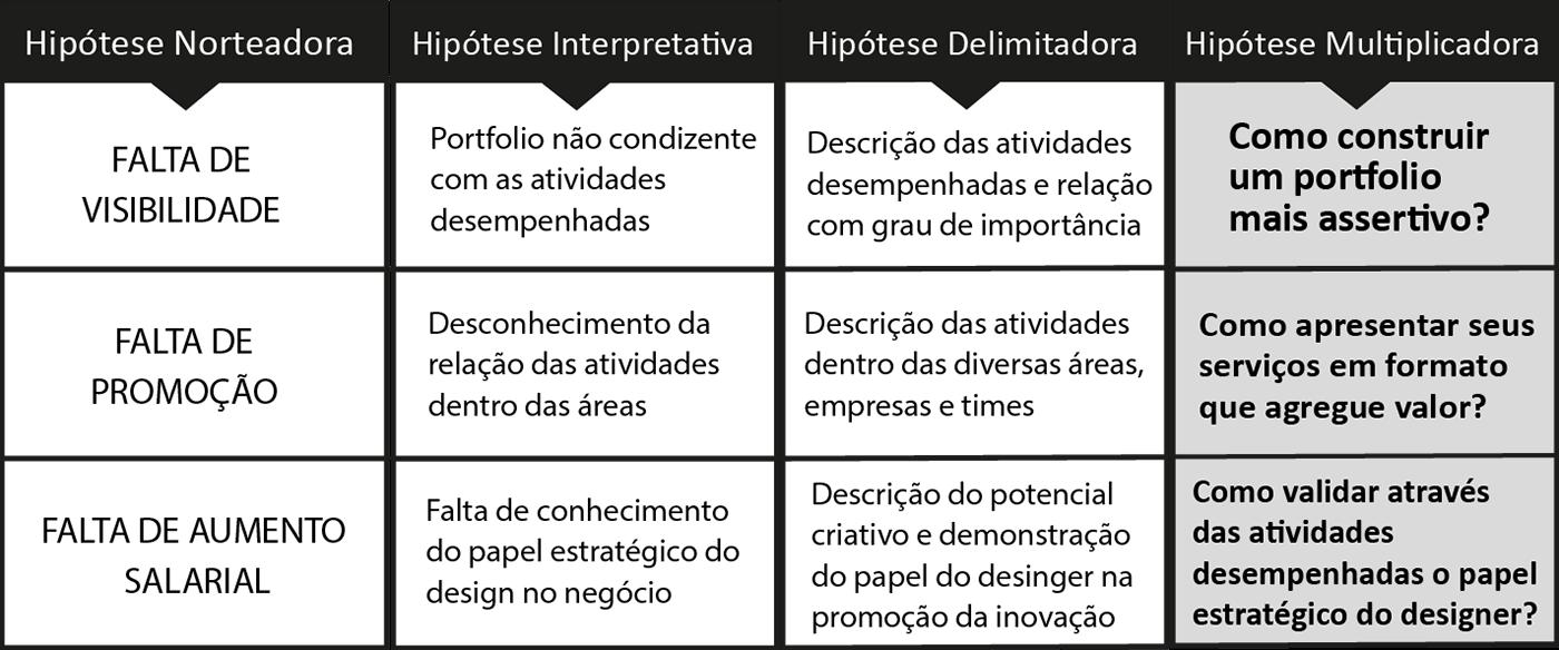 design thinking planejamento de carreira branding  prisma design thinking marca PESQUISA EM DESIGN design research infográfico mapas mentais mind maps