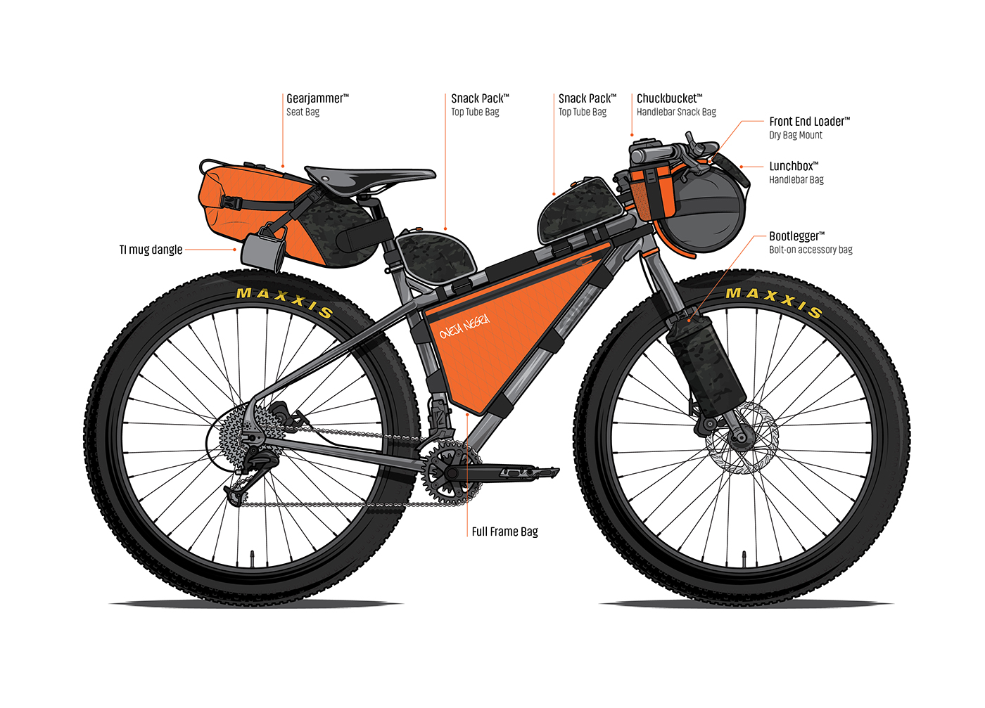 Anatomy Of A Bikepacking Rig On Behance