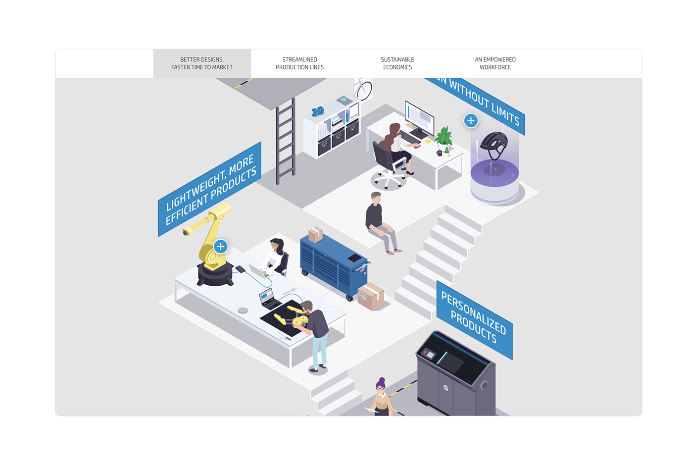 3d printing animation  content hub hp infographic information design interactive Isometric motion design