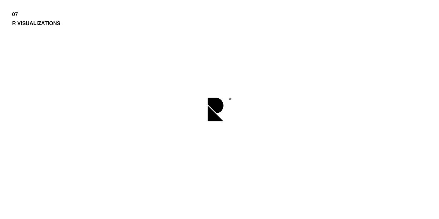 30 day 30 day design challenge Logocore logofolio logos