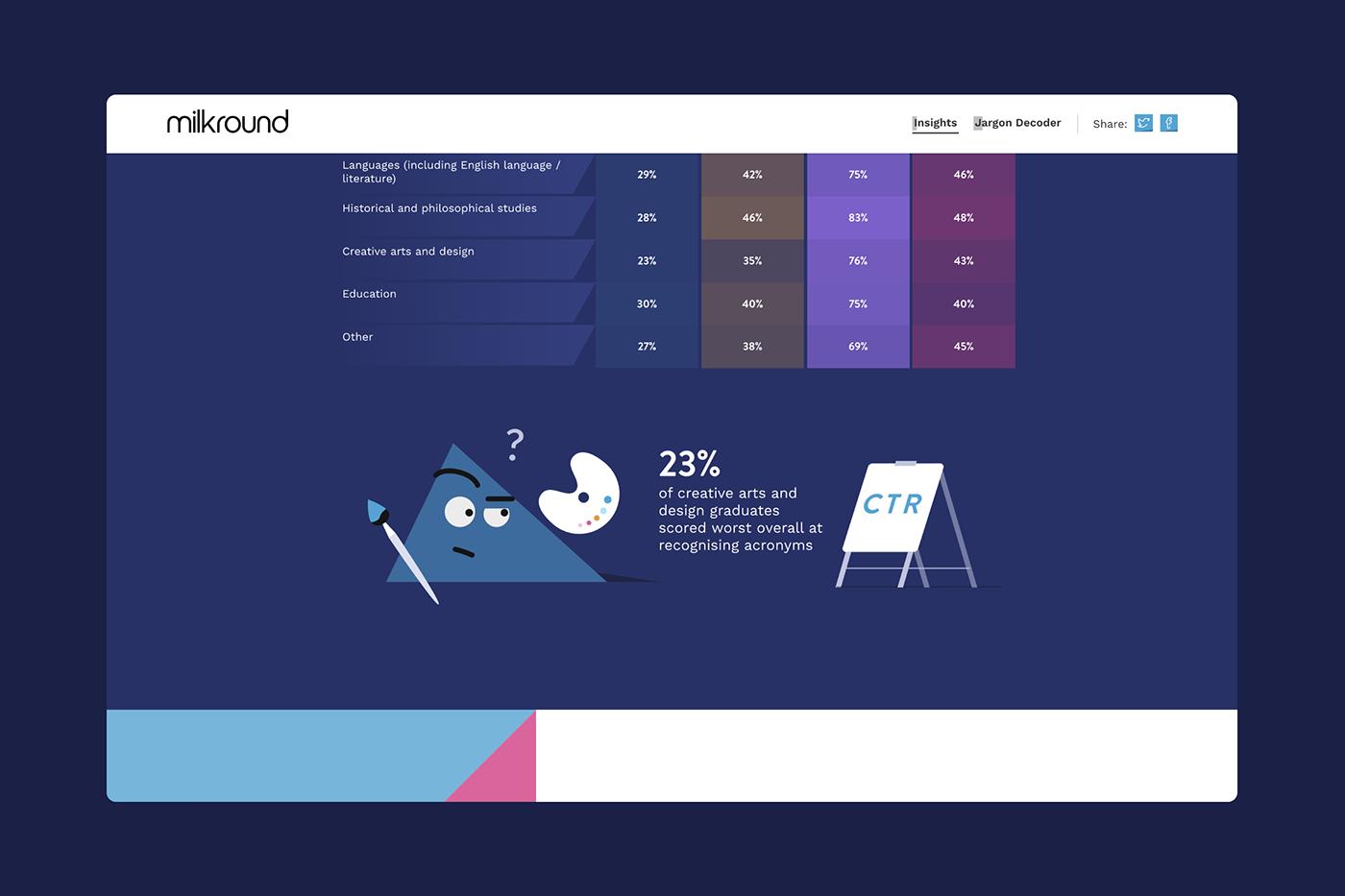 character illustration Content Marketing data visualisation dataviz ILLUSTRATION  Interaction design  interactive microsite ui ux Web Design