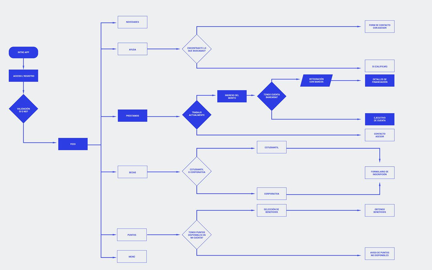 aplicación préstamos Interface ux/ui Experiencia de usario android app diseño wireframe sketching