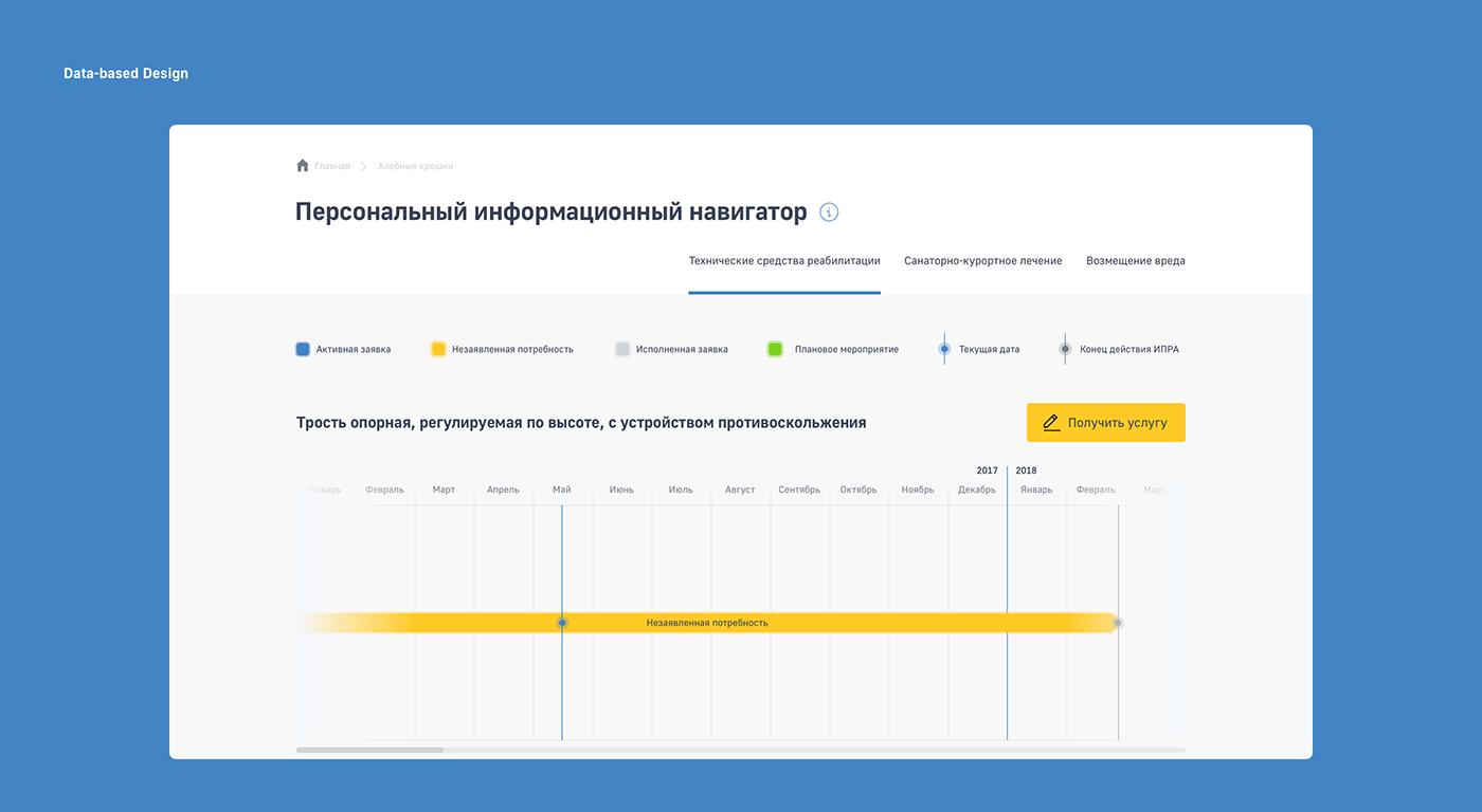 graph,dashboard,UI,Interface,Data,ux,Web,design,department,Government