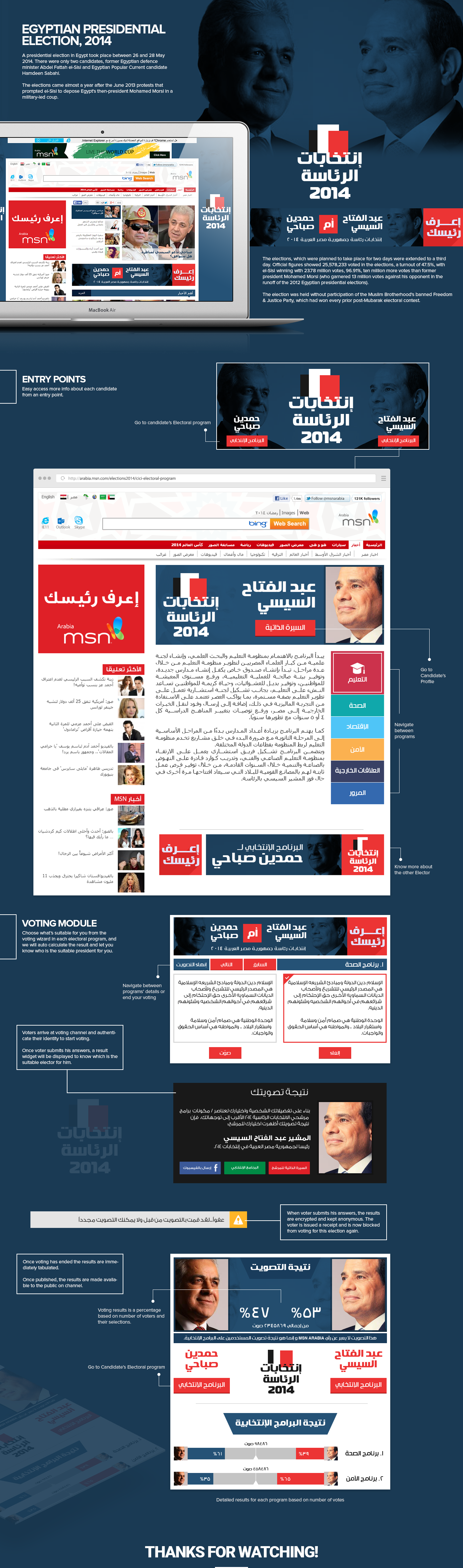 GUI ux UI Website Election egypt Presidential انتخابات مصر عبد الفتاح السيسي Sisi voting msn arabic