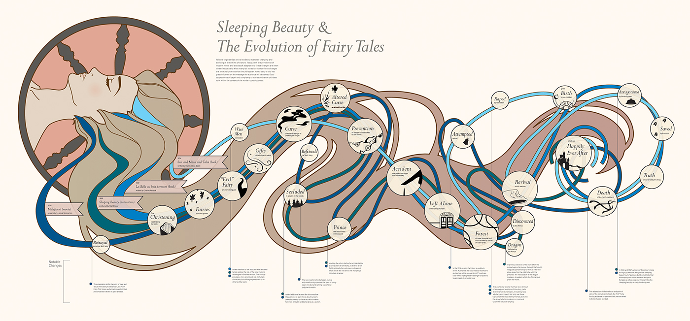 Sleeping Beauty The Evolution Of Fairy Tales On Behance