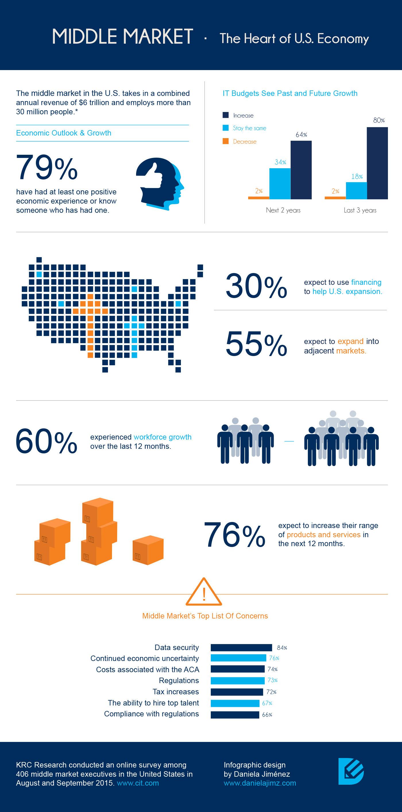 infographic middle market economics financial blue orange