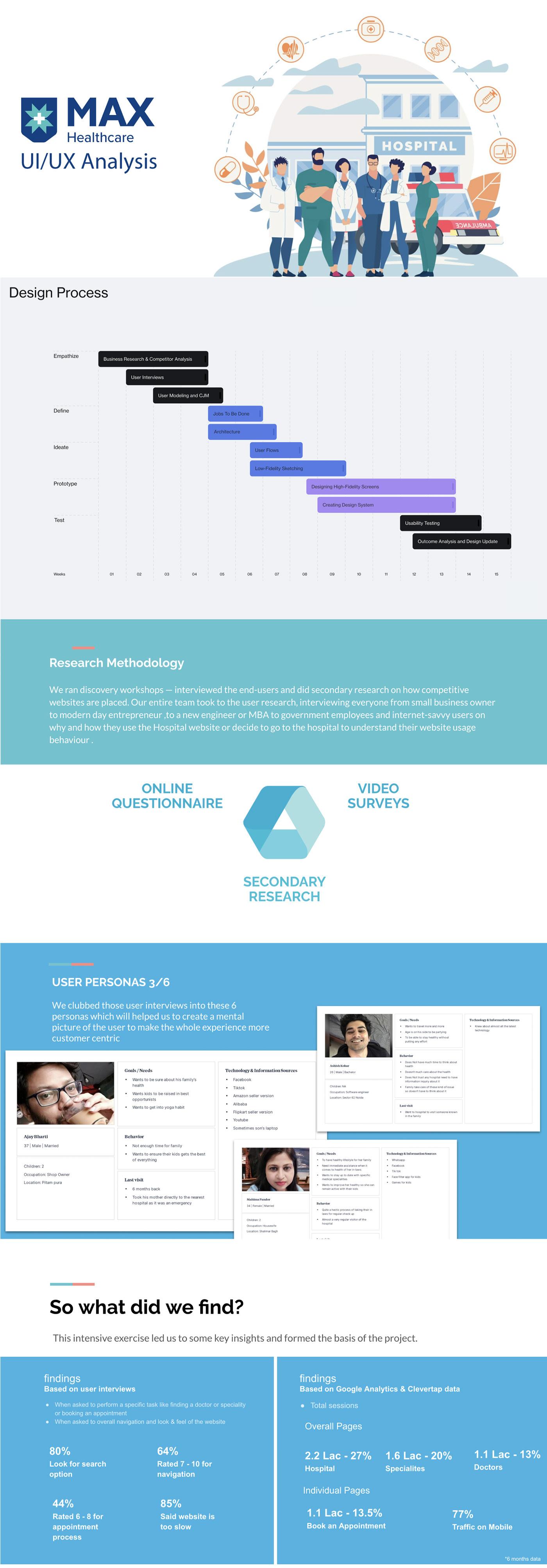 design healthcare MAX personas research UI ux