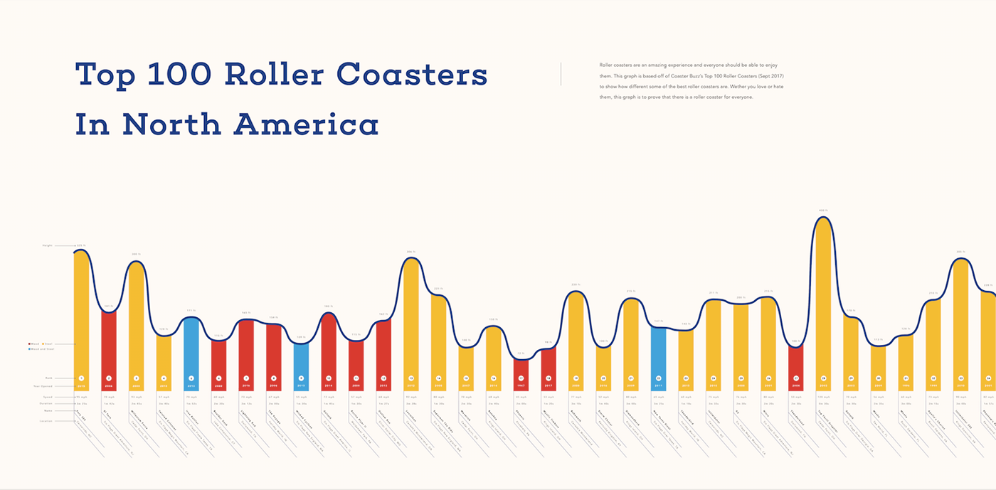 Top 100 Roller Coasters In North America On Behance Coaster Plot Diagram Like A Rollercoaster And Categorize My Data Through The Graph This Poster Is About 115 Ft Long Meant To Be That You Can Get Close