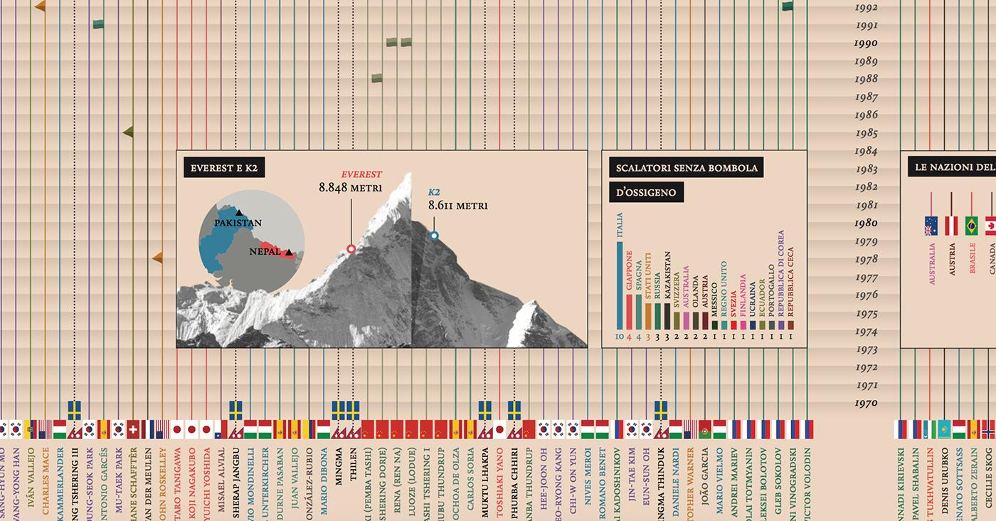 Data data visualization infographic infographics information design art design mountain CORRIERE DELLA SERA la lettura