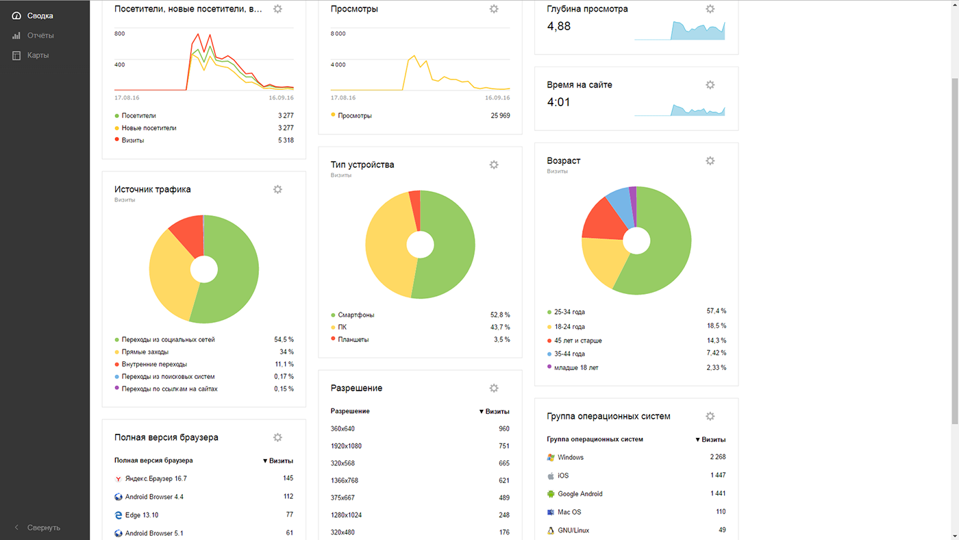 Web UI / UX интерфейс дизайн HR