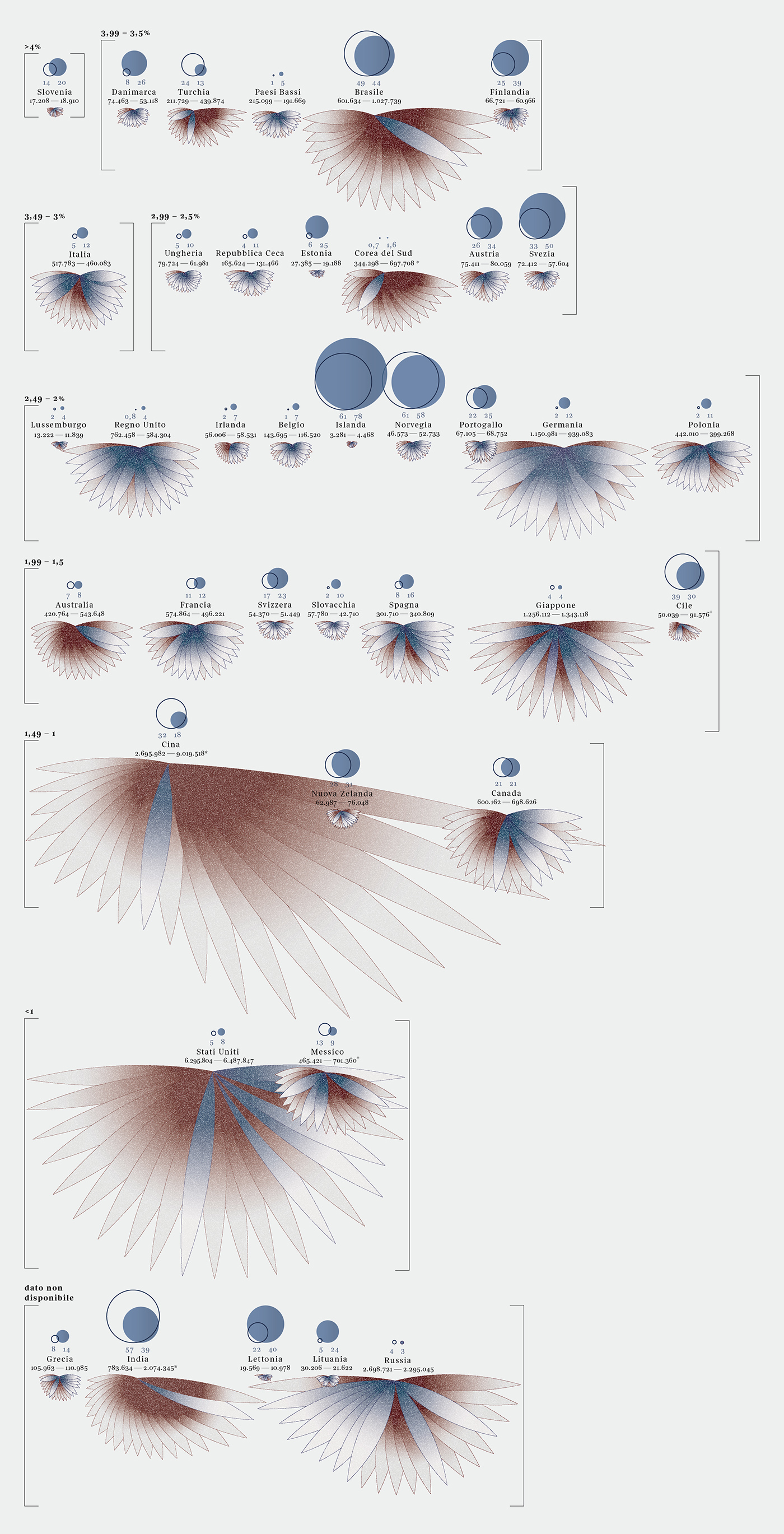 CO2 emissions DATAVISUALIZATION Data visualization dataviz information informationdesign