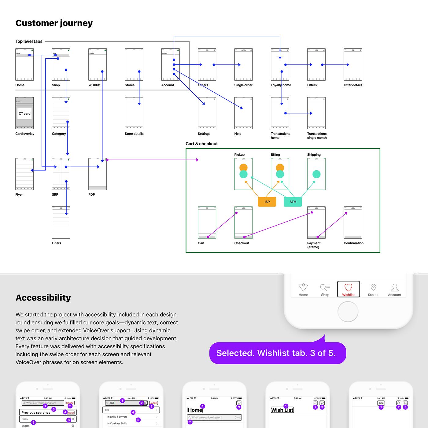 mobile UI design ux Interaction design