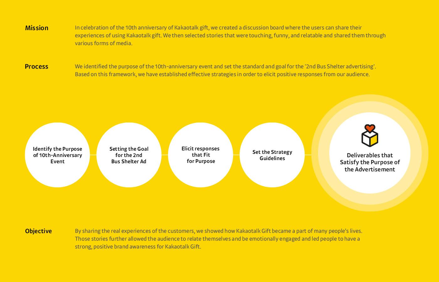 advertisement application brand Bus Shelter BX design design identity Kakao KakaoTalk kakaotalkgift