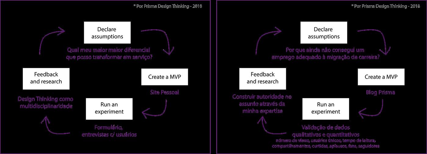 designestrategico StrategyDesign gestãododesign designmanagement designproductdevelopment desenvolvimentodeprodutoemdesign prismadesignthinking designdeproduto  productdesign