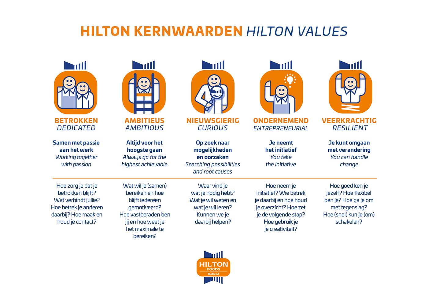 Core Values kernwaarden meat Hilton icons graphic design