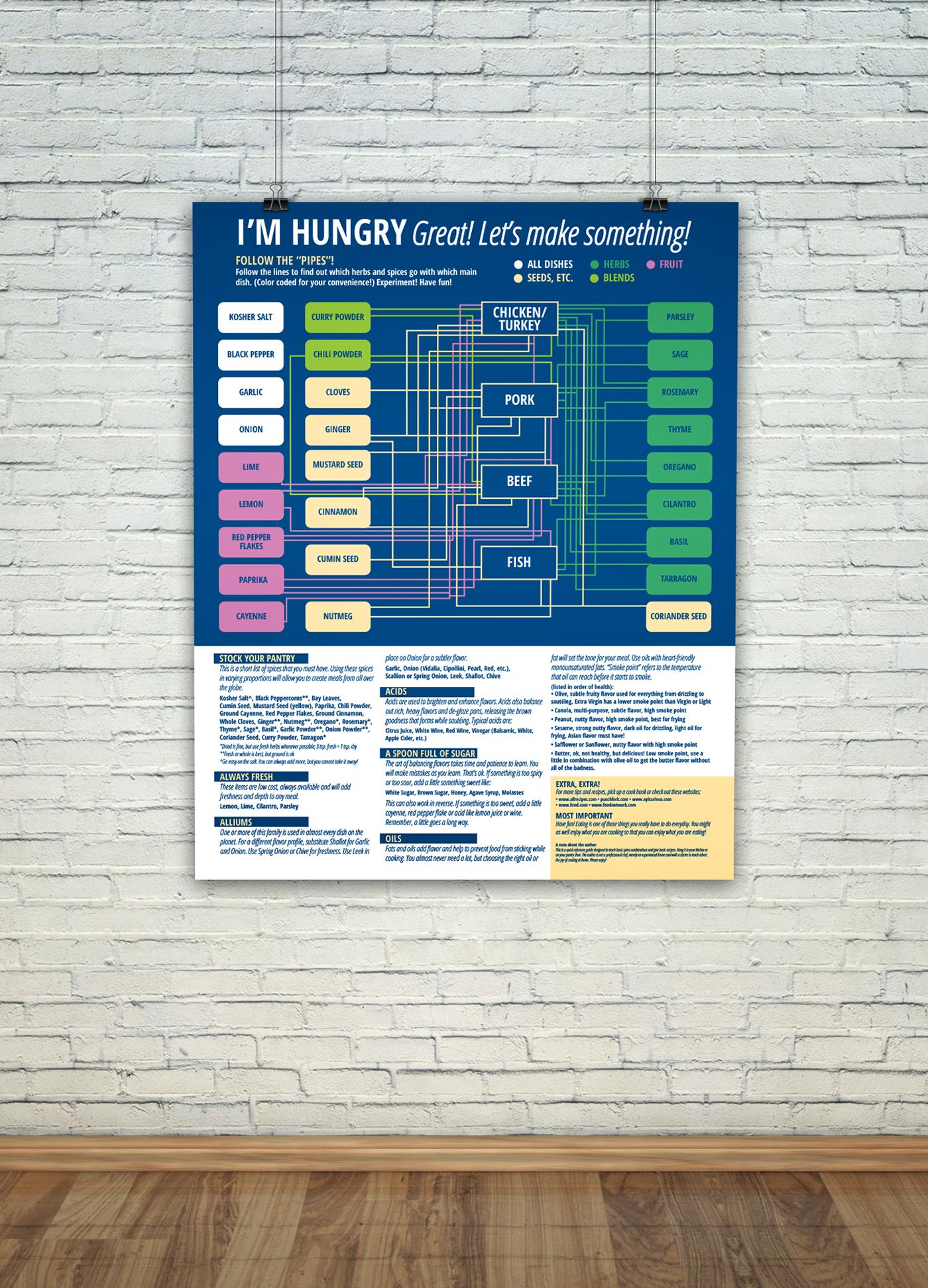 Kitchen Helper - Infographic Spice Chart on Behance