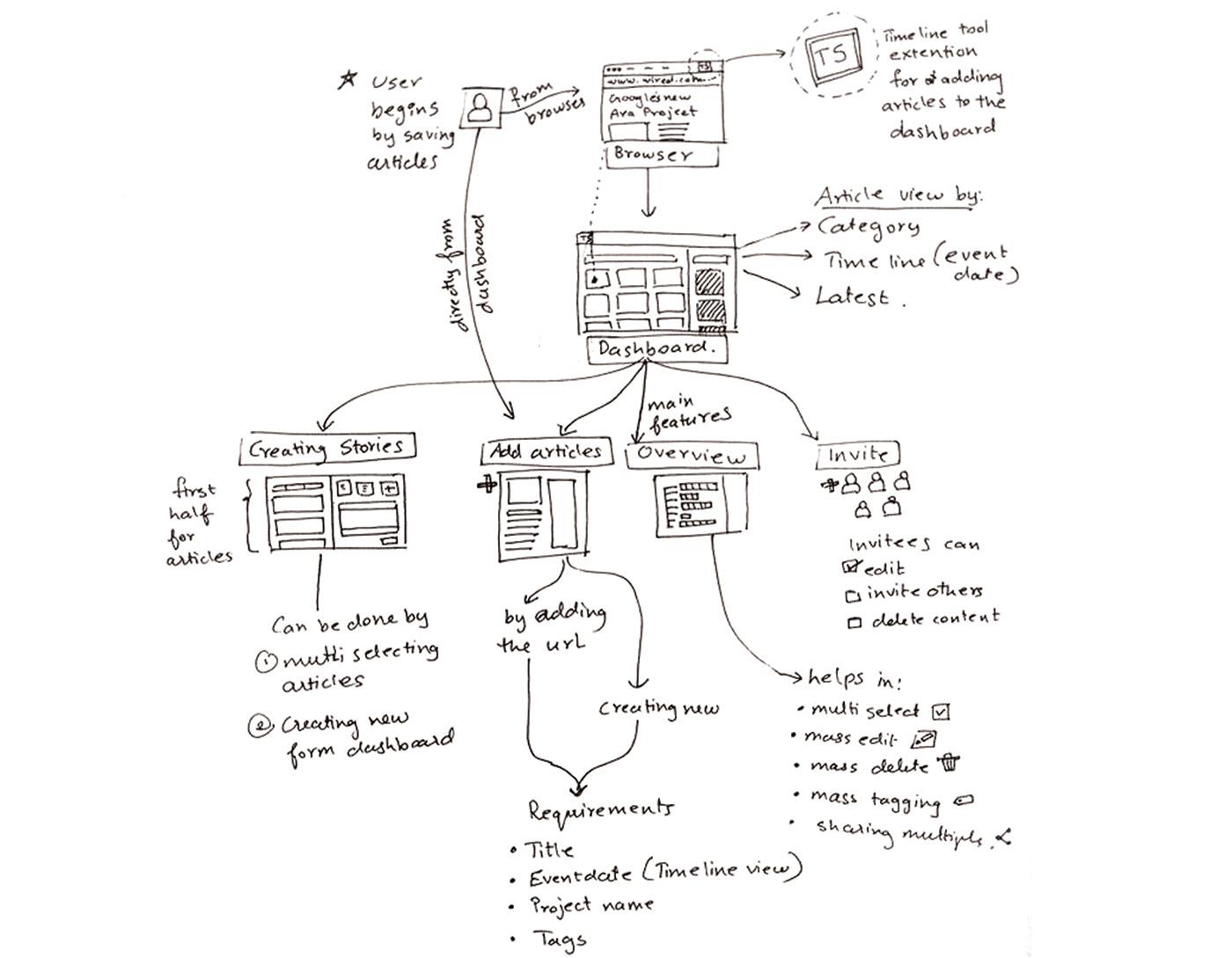 system design,Service design,UX design,Interaction design ,research,Internet,data visualisation,Data,information architecture ,wireframing