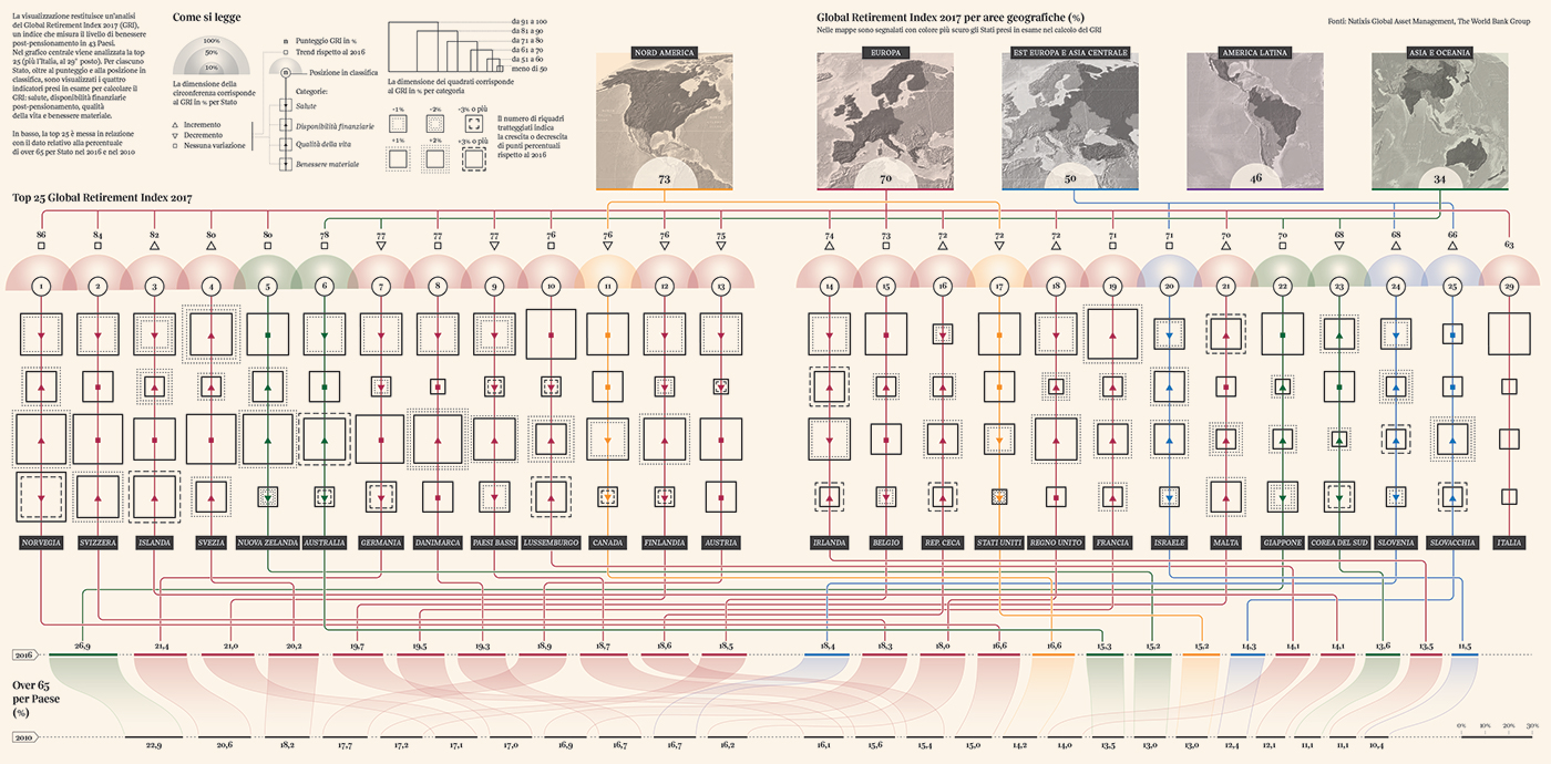 DATAVISUALIZATION datavi retire retirementindex visualjournalism