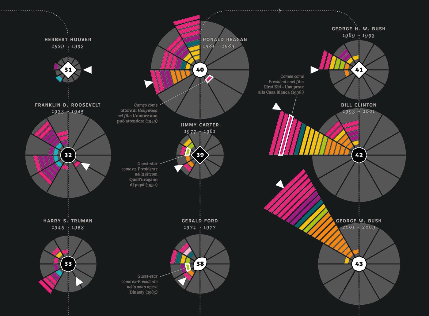 usa president Trump dataviz infographics Data tv movie series Film