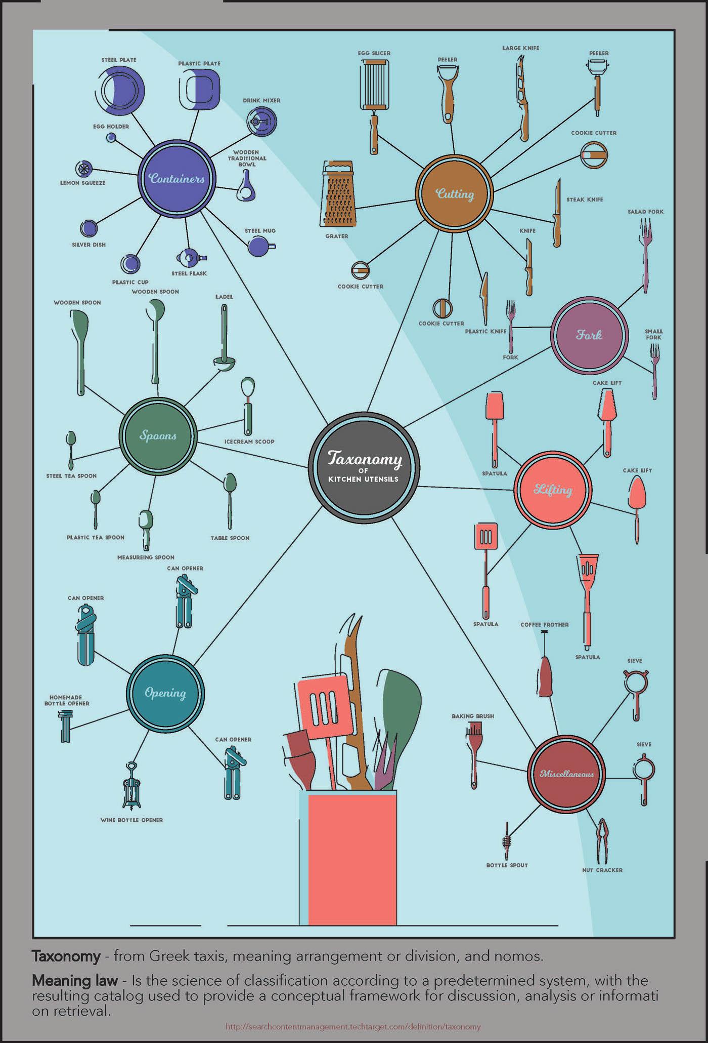 Taxonomy of kitchen utensils. on Behance