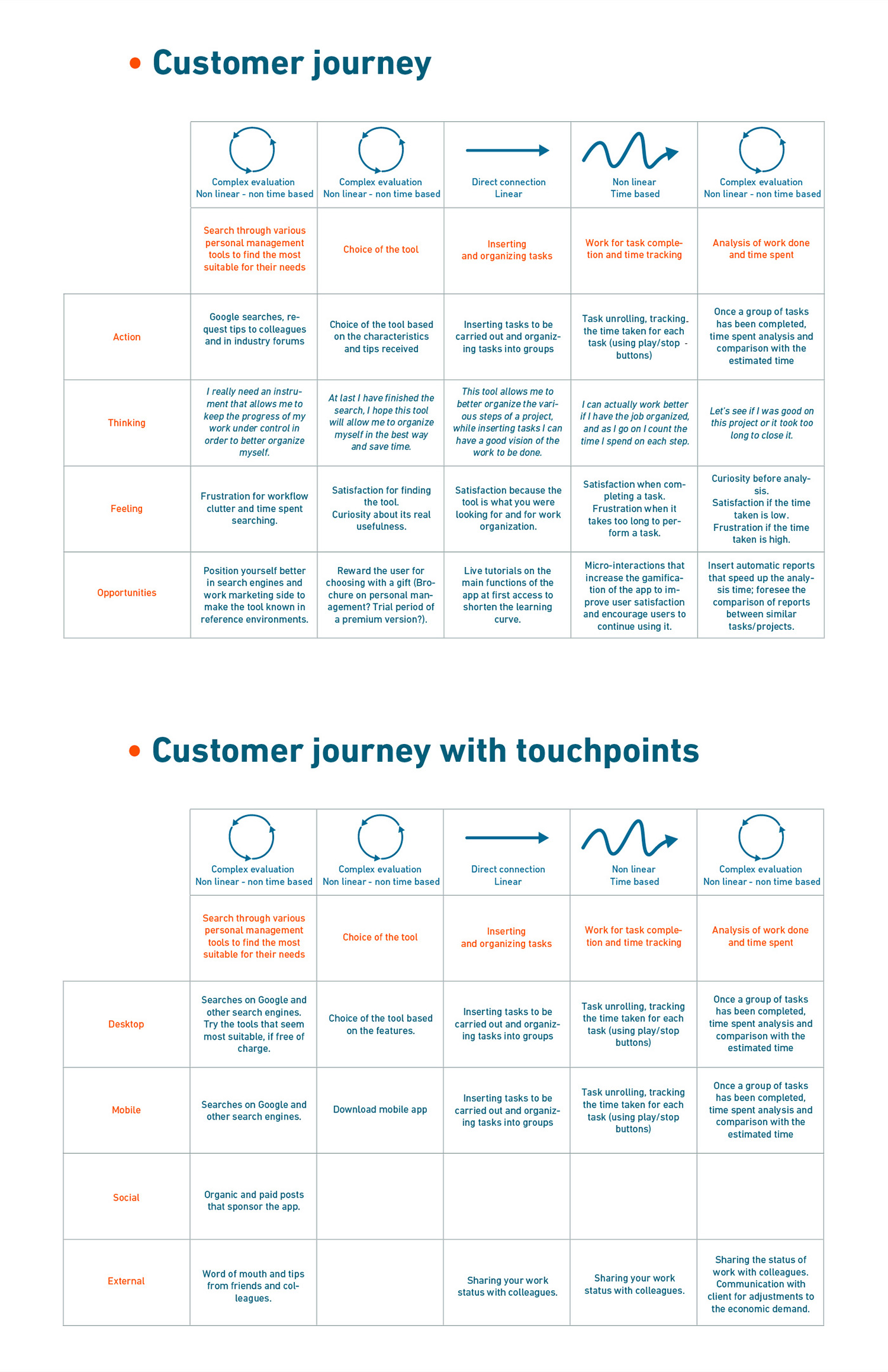user experience ux UX process