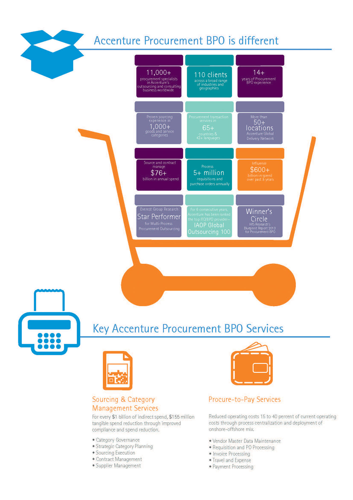 Solutions Sales Infographics on Behance