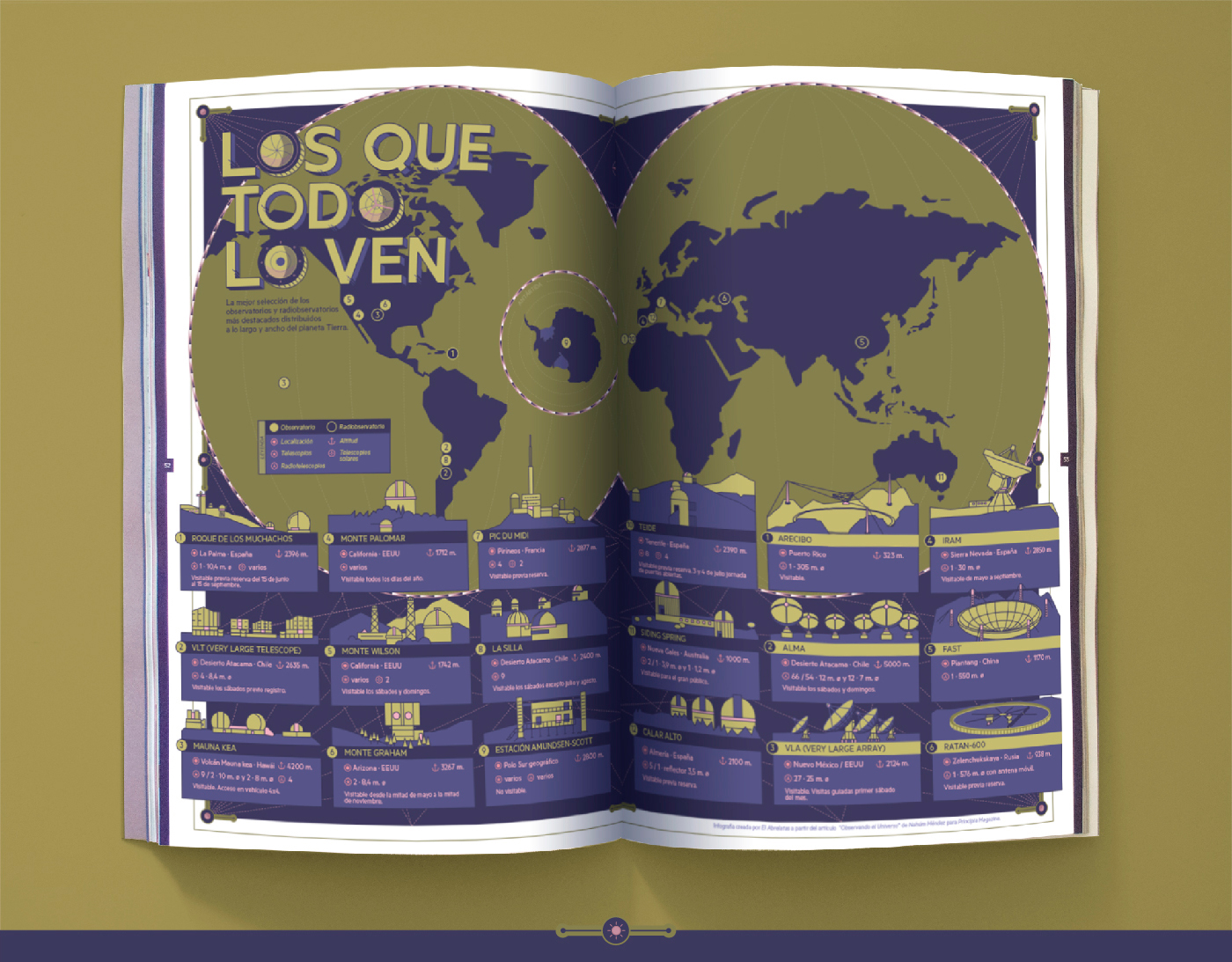 world infographic magazine observatories infografia observatorios astronomy Icon vector stars science
