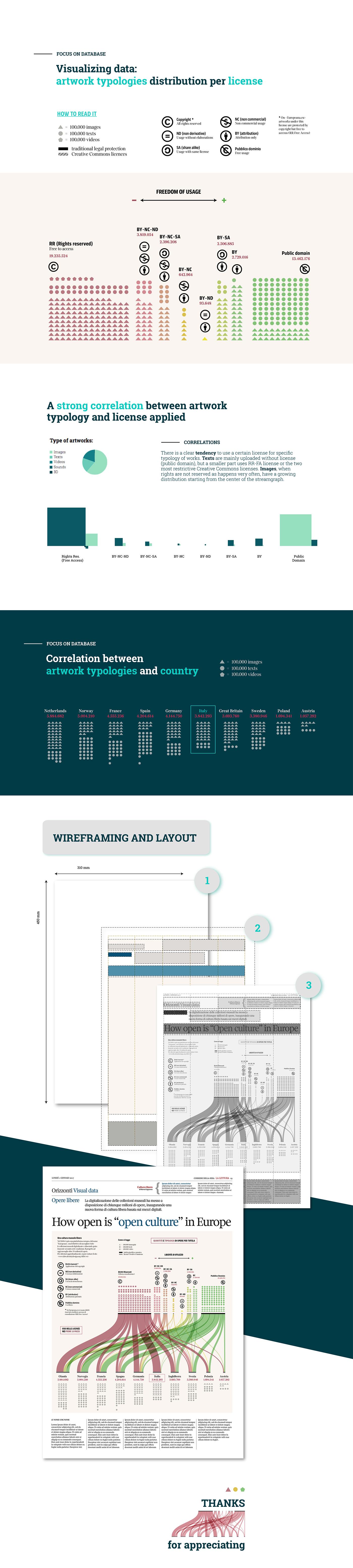 infographic dataviz data visualization ludovico pincini creative commons Data