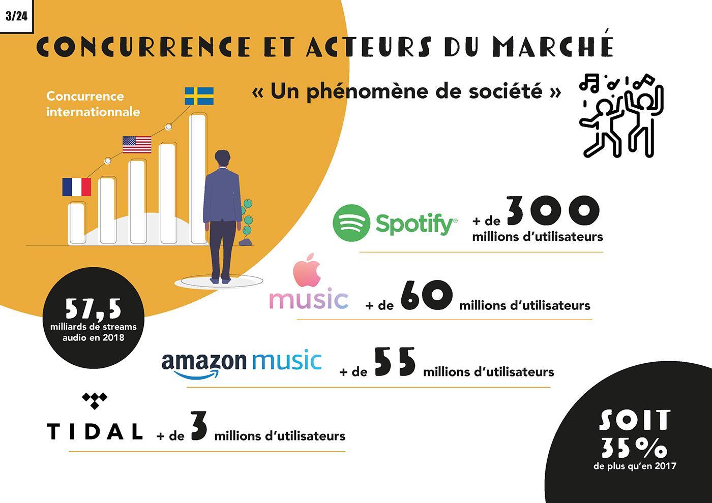 deezer design interactif music social media UI ux