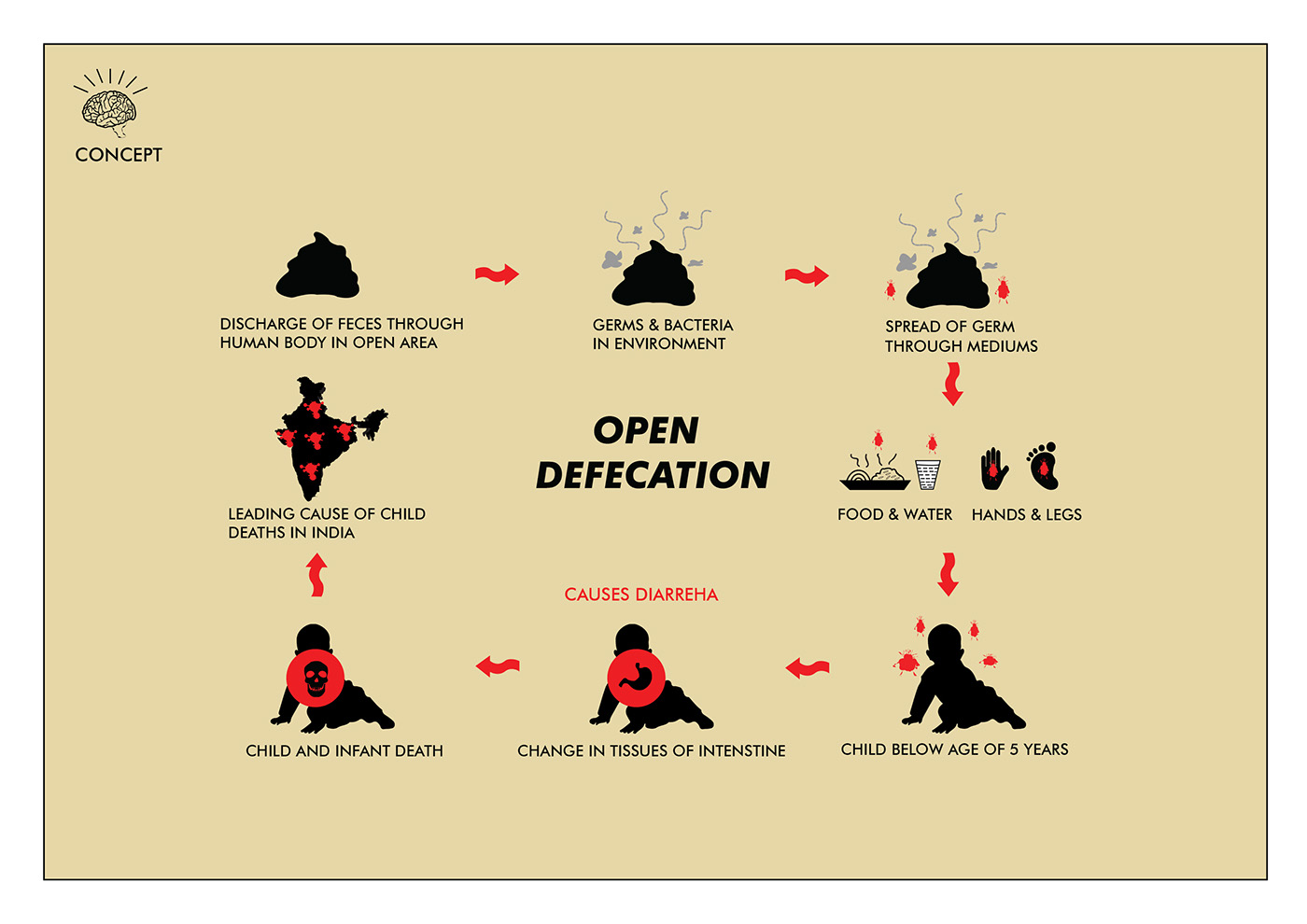 OPEN DEFECATION : National Poster competition winner on ...