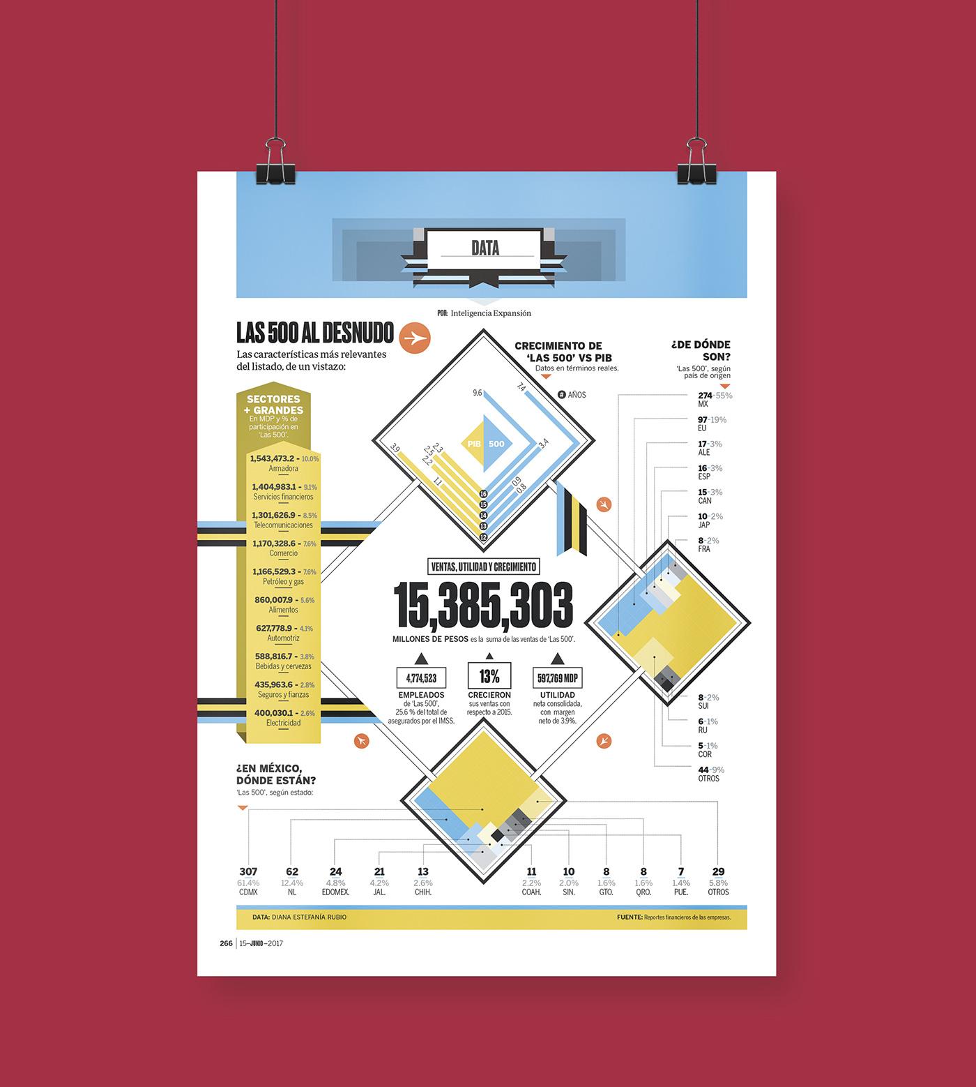 data visualisation,information design,dataviz,Inforgraphic,editorial design ,magazine,Behance
