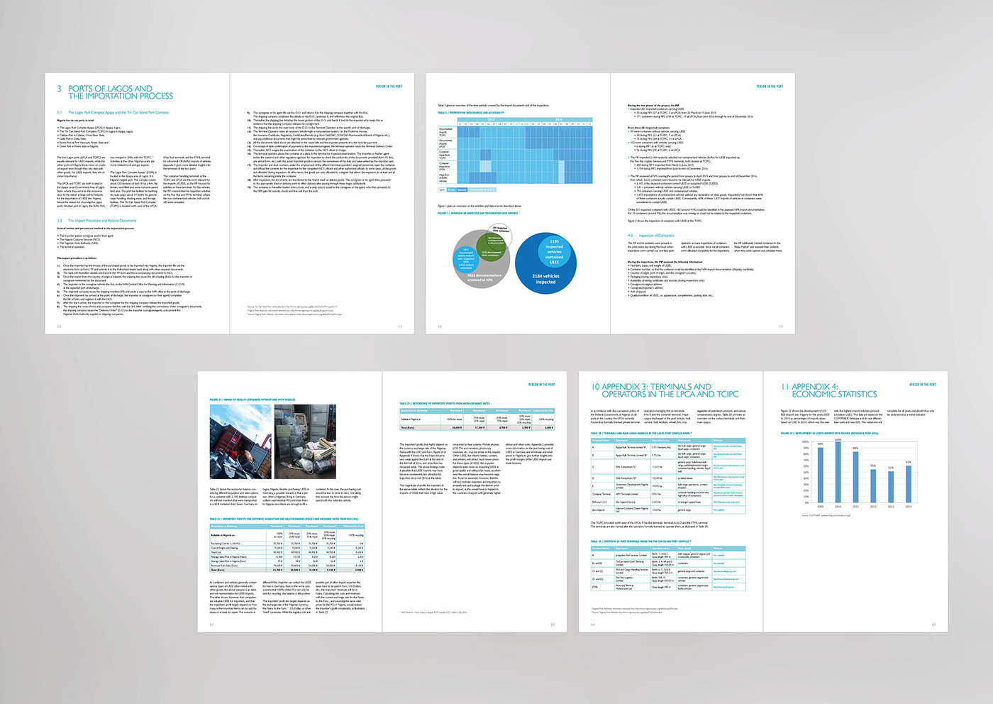 annual report report projects Publications
