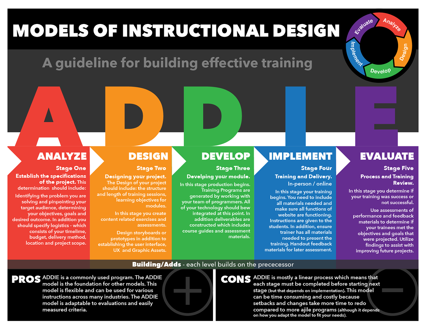 Models Of Instructional Design Posters Part I On Behance