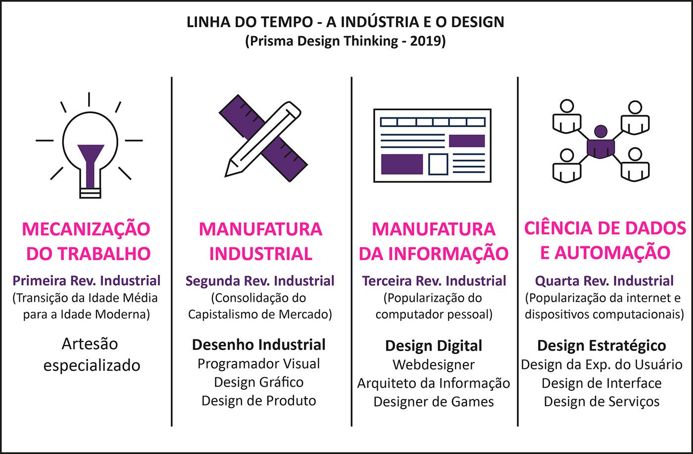 históriadodesign designhistory lineoftimedesign linhadotempododesign