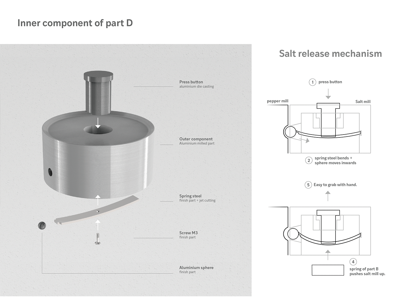 P S Mill Kitchen Product Design On Behance