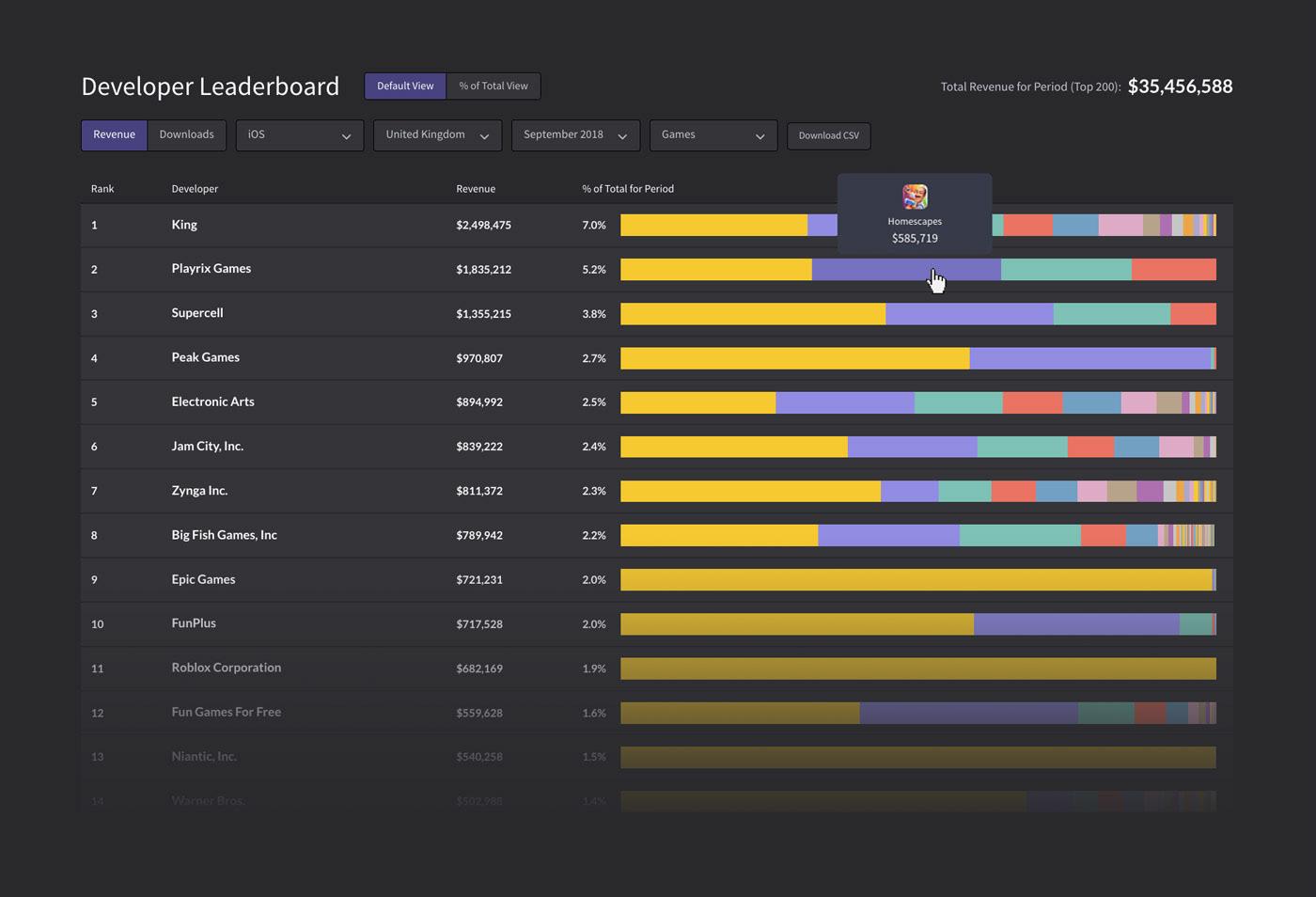 Leaderboard chart dashboard app