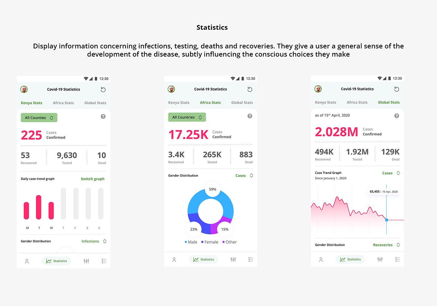 TRACE App Covid-19 statistics