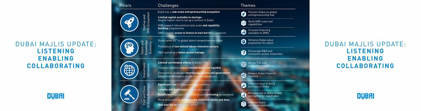 Dubai Majlis 2018 on Behance